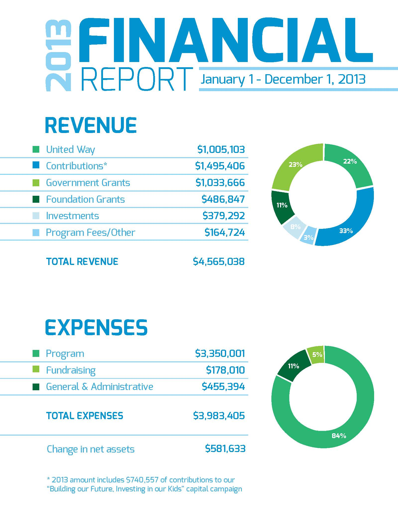 BGCIndy-AnnualReport FINAL_KC REDUCED WEB FINANCIALS